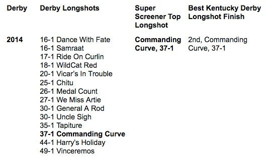 2014 Kentucky Derby longshots