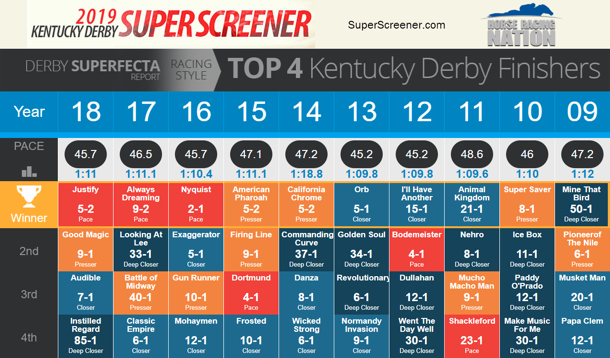 Kentucky Derby Superfecta chart