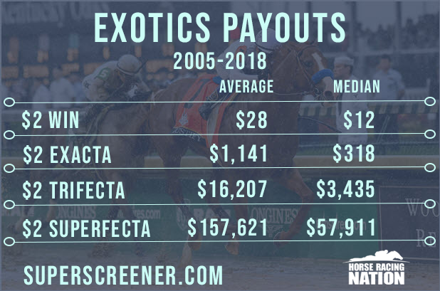 Kentucky Derby Trifecta, Superfecta payouts