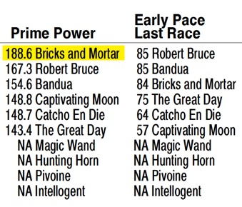 Arlington Million day Grade 1 stakes - free past performances