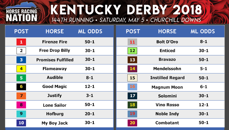 Final Kentucky Derby 2018 Handicapping Analysis Bets
