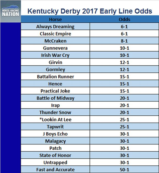 It's just a graphic of Lively Printable Kentucky Derby Field