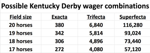 Kentucky Derby Trifecta, Superfecta combinations