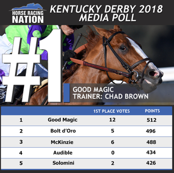 Good Magic No 1 In First 2018 Kentucky Derby Media Poll Horse